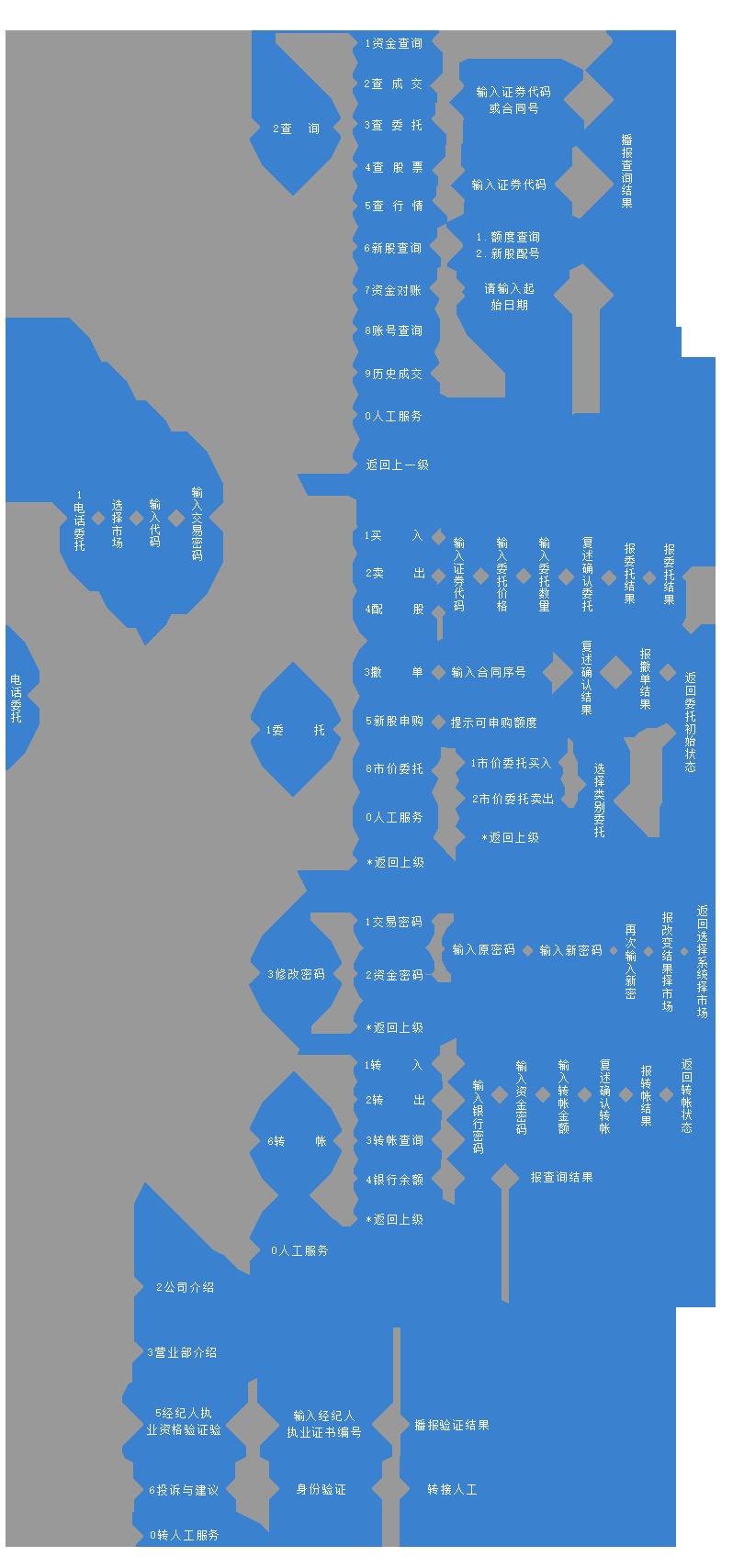电话流程图